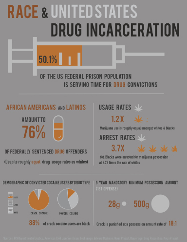 Locked Up - Infographic